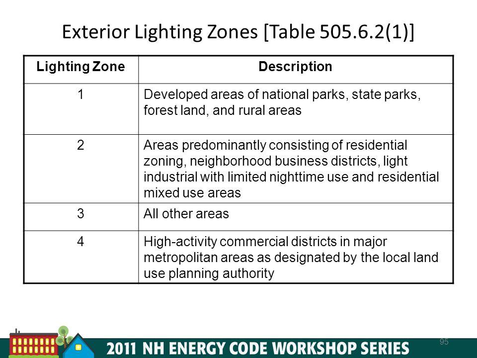 Exterior Lighting Zones [Table 505.6.2(1)]